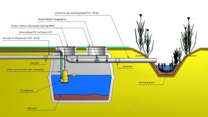 Erfafspoeling voorkomen met First Flush systeem